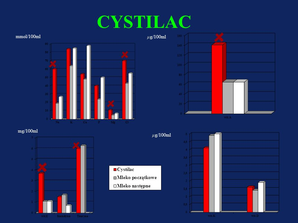 CYSTILAC mmol/100ml mg/100ml mg/100ml mg/100ml