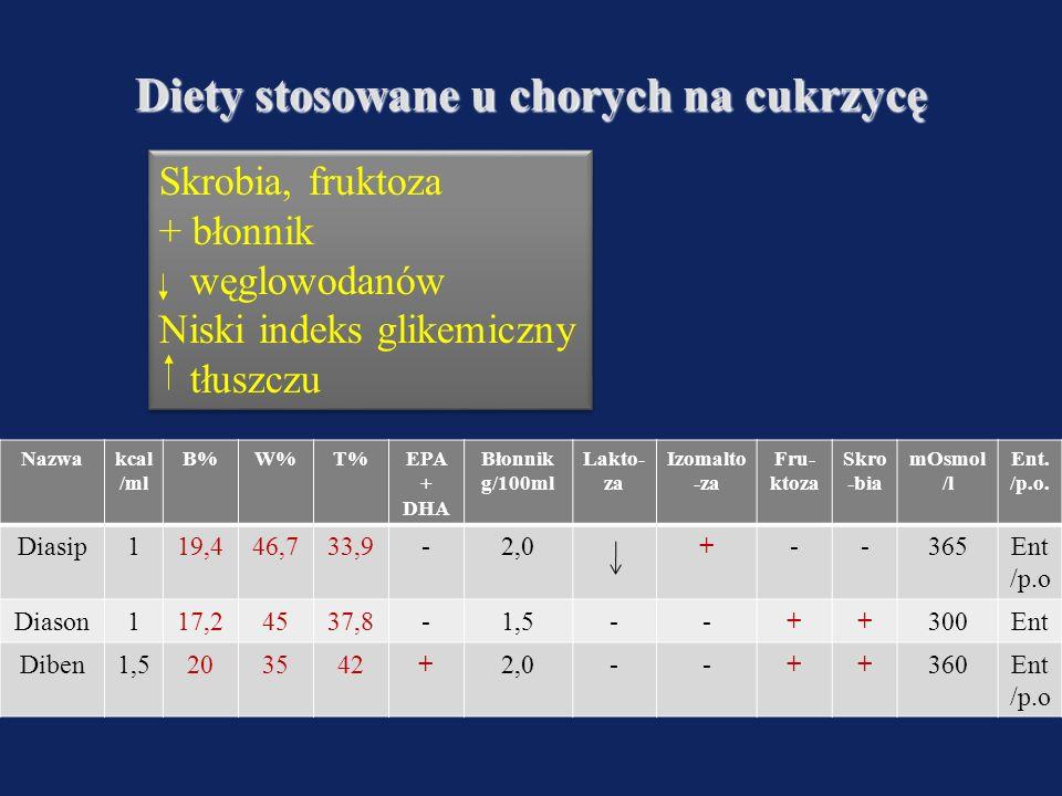 Diety stosowane u chorych na cukrzycę