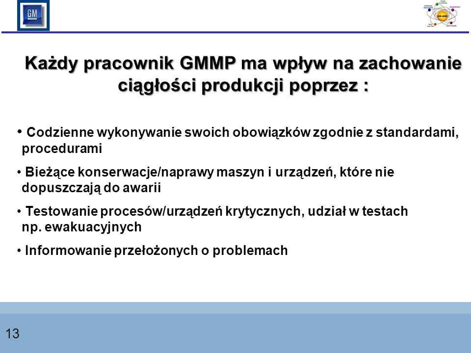 Każdy pracownik GMMP ma wpływ na zachowanie ciągłości produkcji poprzez :