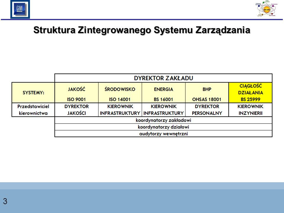 Struktura Zintegrowanego Systemu Zarządzania