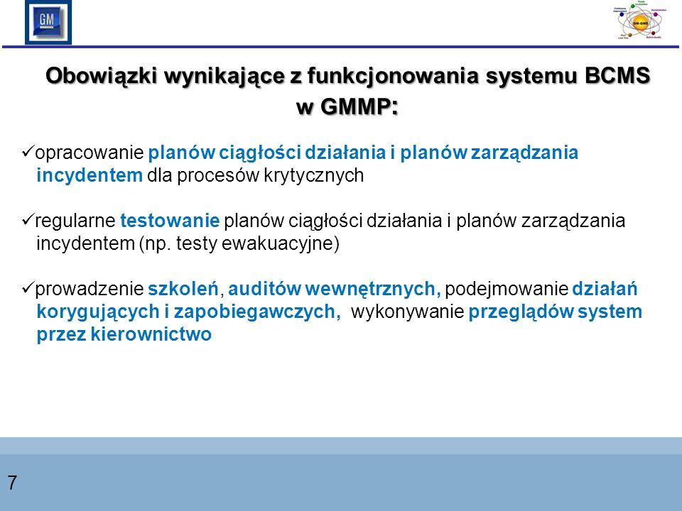 Obowiązki wynikające z funkcjonowania systemu BCMS