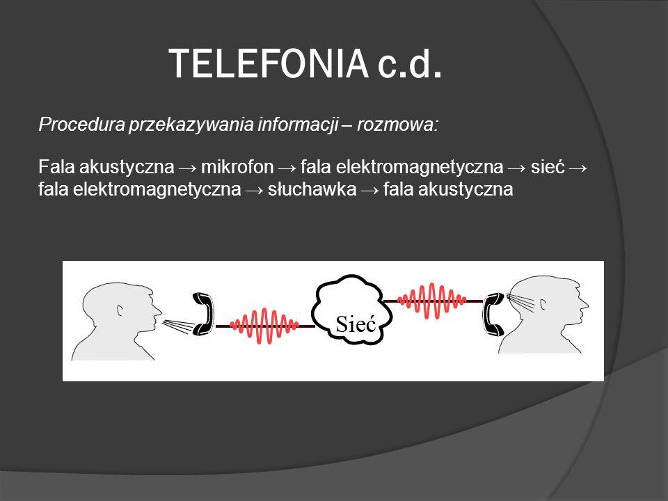TELEFONIA c.d. Procedura przekazywania informacji – rozmowa: