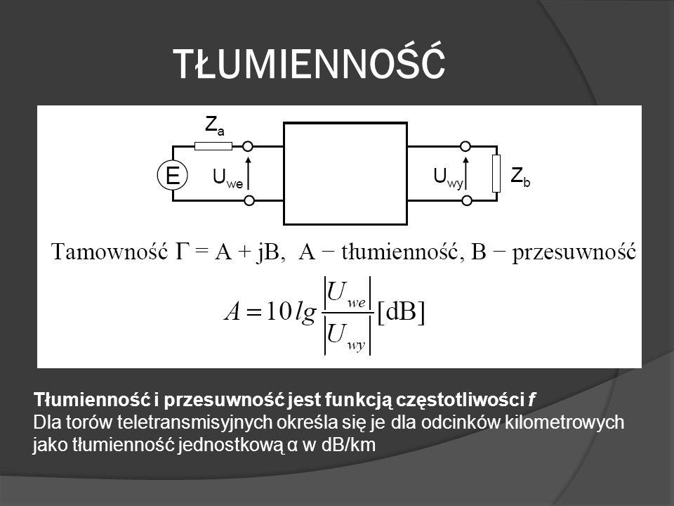 TŁUMIENNOŚĆ Tłumienność i przesuwność jest funkcją częstotliwości f