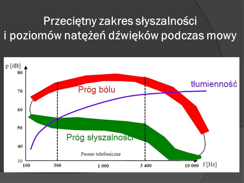 Przeciętny zakres słyszalności i poziomów natężeń dźwięków podczas mowy