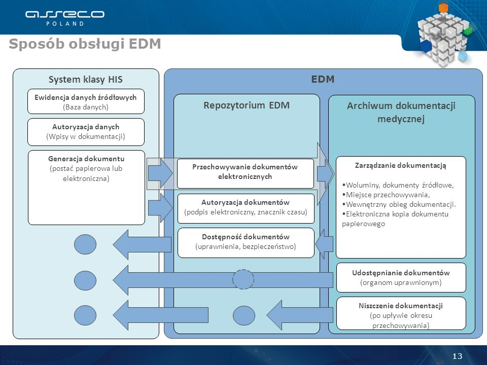 Sposób obsługi EDM System klasy HIS Repozytorium EDM