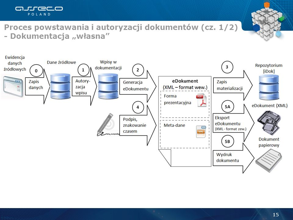 Proces powstawania i autoryzacji dokumentów (cz