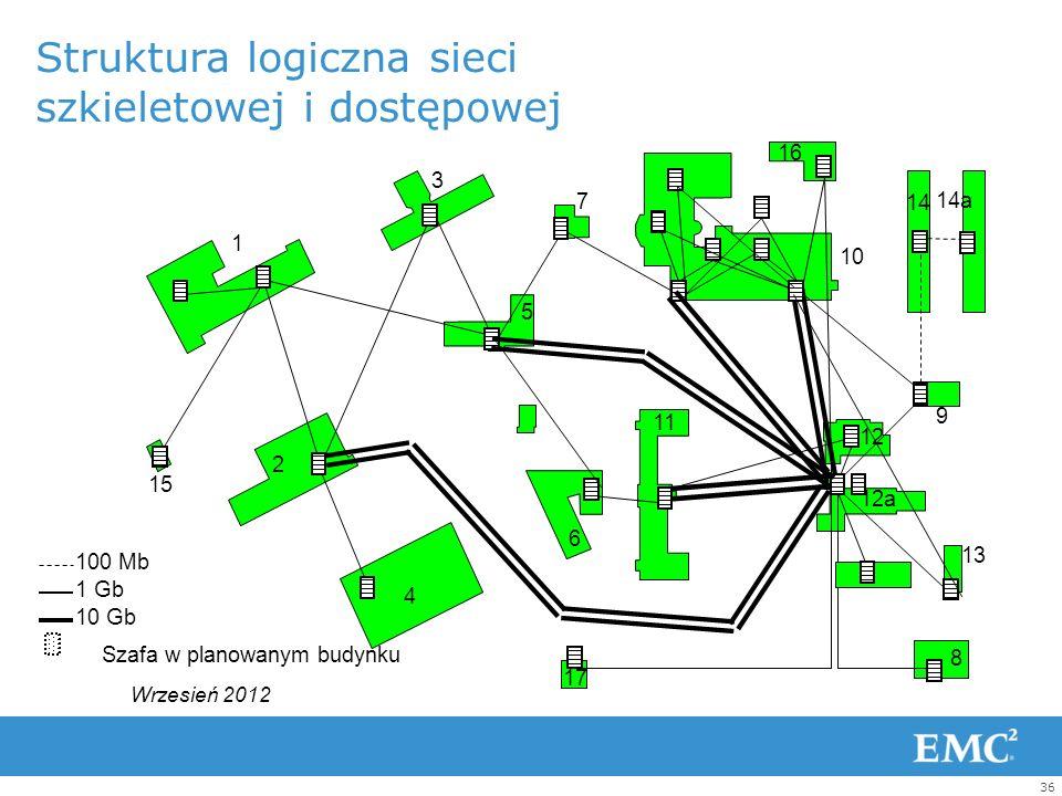 Struktura logiczna sieci szkieletowej i dostępowej