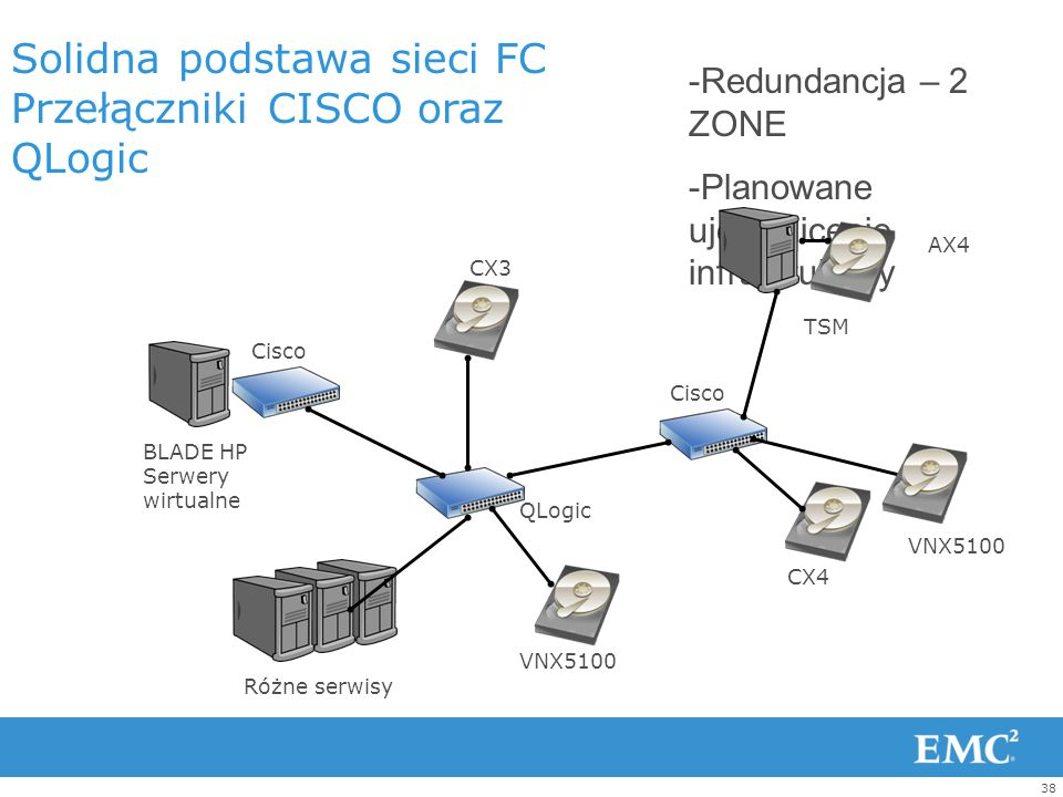 Solidna podstawa sieci FC Przełączniki CISCO oraz QLogic