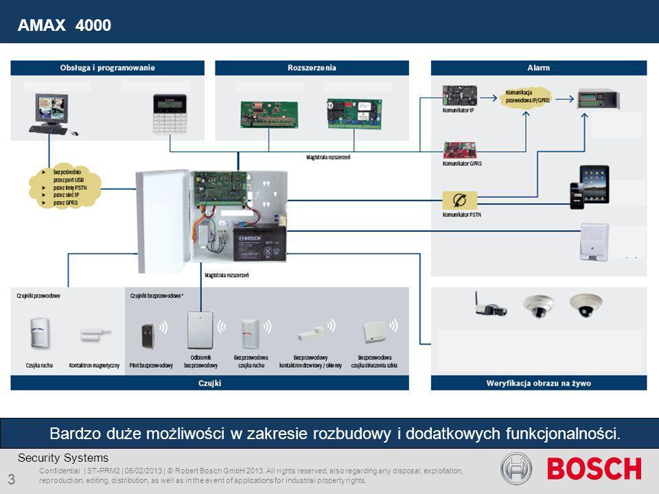 AMAX 4000 Bardzo duże możliwości w zakresie rozbudowy i dodatkowych funkcjonalności. Security Systems.