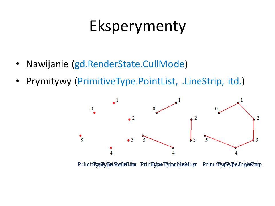 Eksperymenty Nawijanie (gd.RenderState.CullMode)