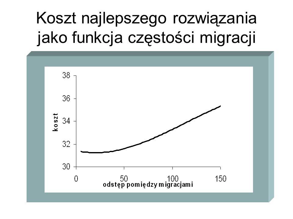 Koszt najlepszego rozwiązania jako funkcja częstości migracji