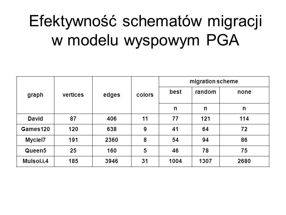 Efektywność schematów migracji w modelu wyspowym PGA