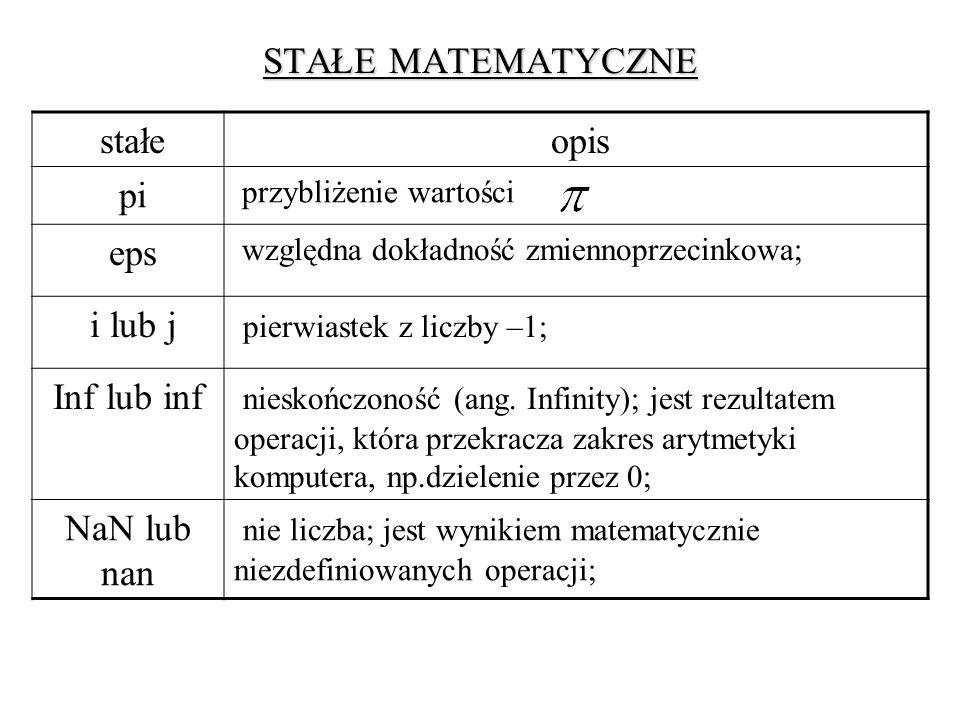 pierwiastek z liczby –1; Inf lub inf