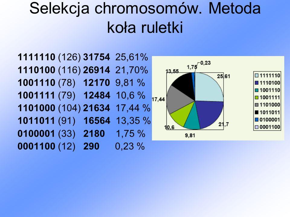 Selekcja chromosomów. Metoda koła ruletki