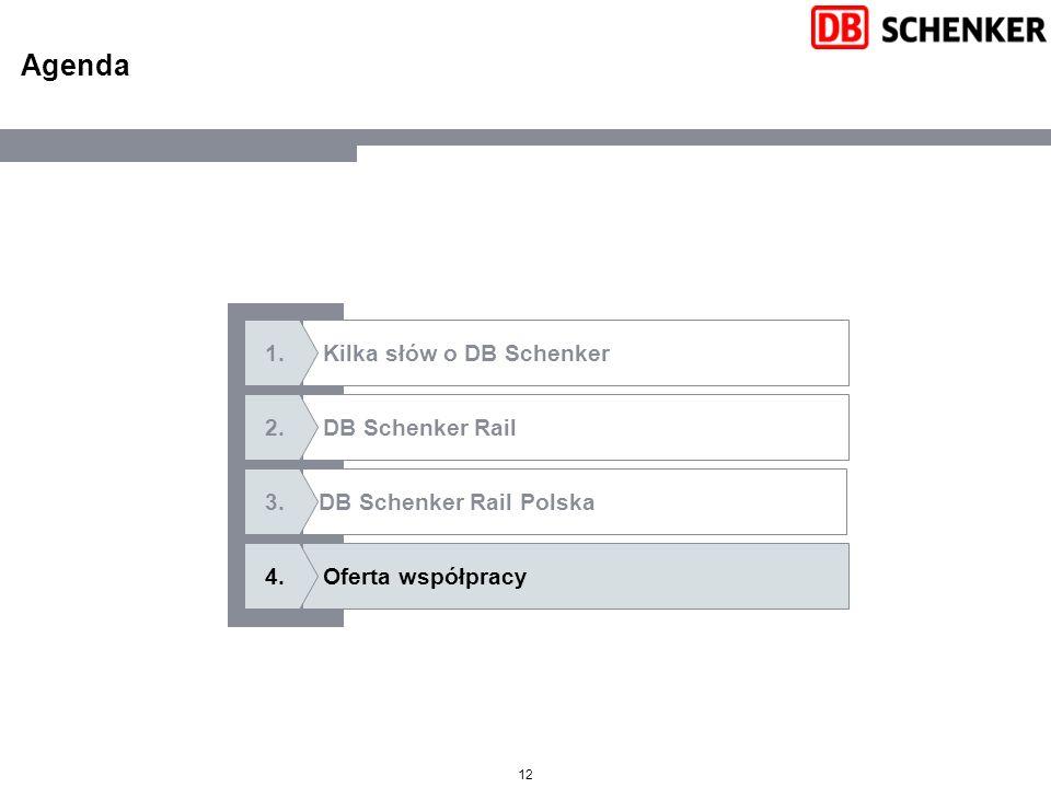 Agenda Oferta współpracy Kilka słów o DB Schenker