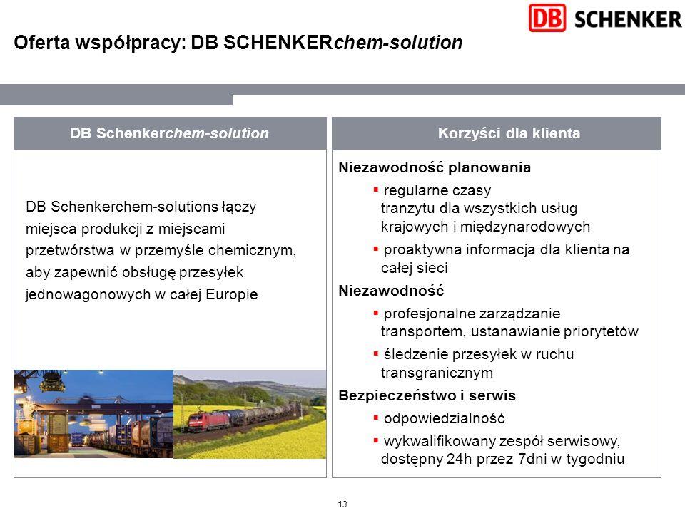 Oferta współpracy: DB SCHENKERchem-solution