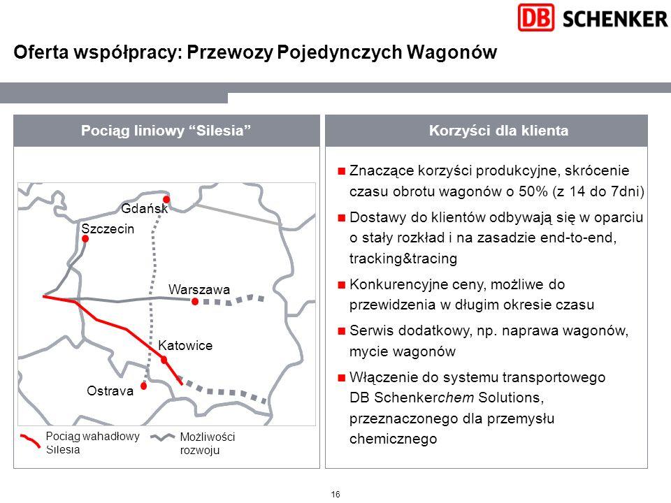 Oferta współpracy: Przewozy Pojedynczych Wagonów