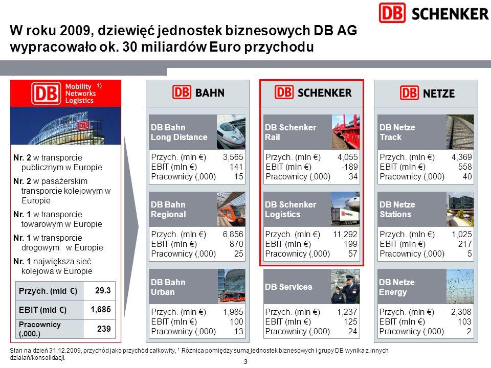 W roku 2009, dziewięć jednostek biznesowych DB AG wypracowało ok