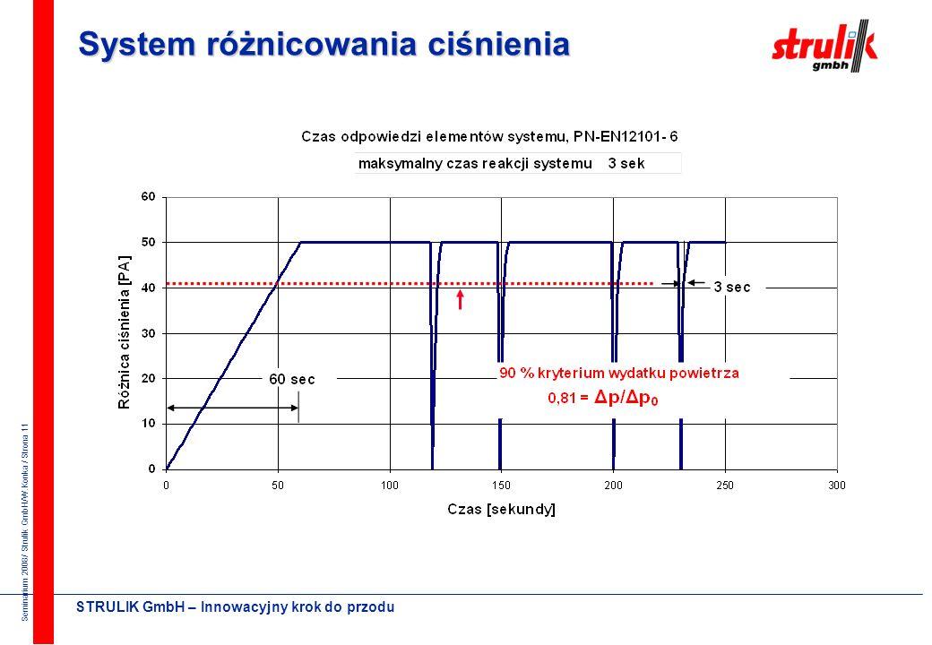 System różnicowania ciśnienia
