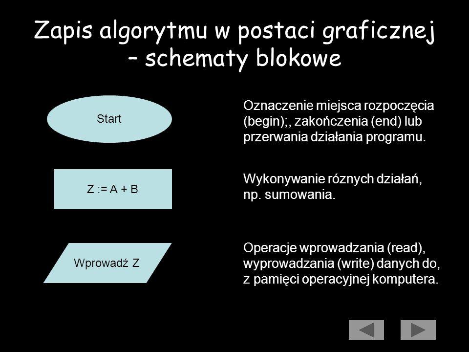 Zapis algorytmu w postaci graficznej – schematy blokowe