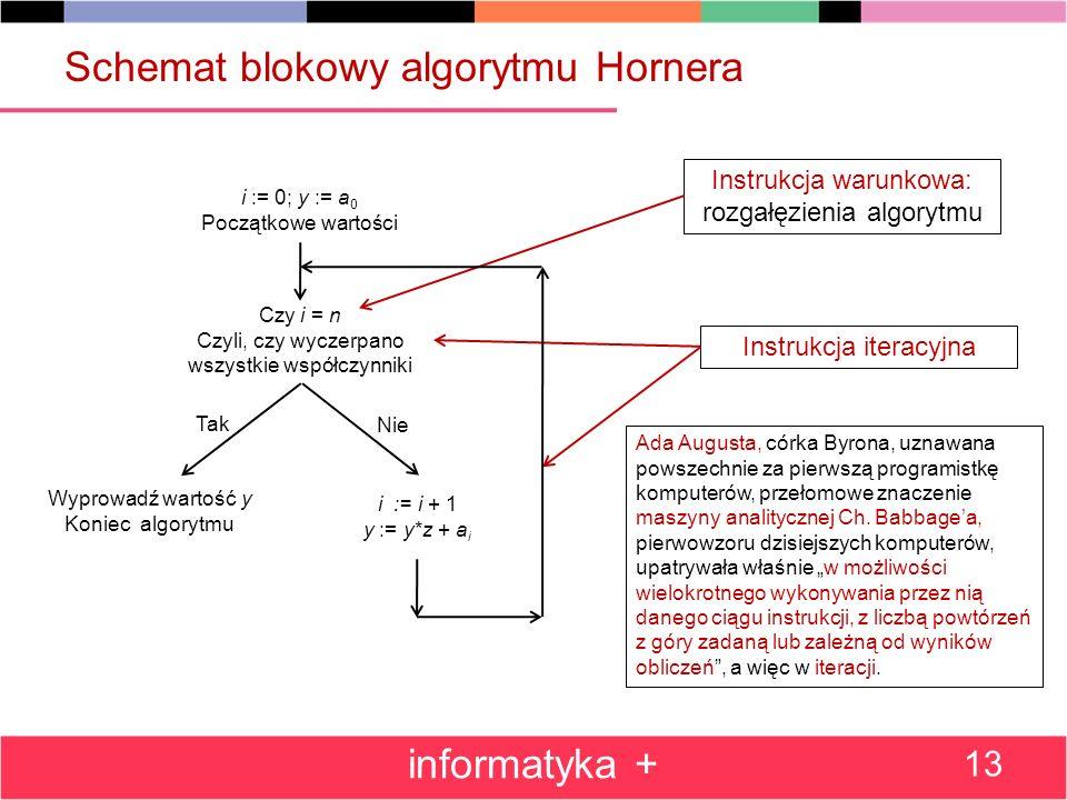 Schemat blokowy algorytmu Hornera
