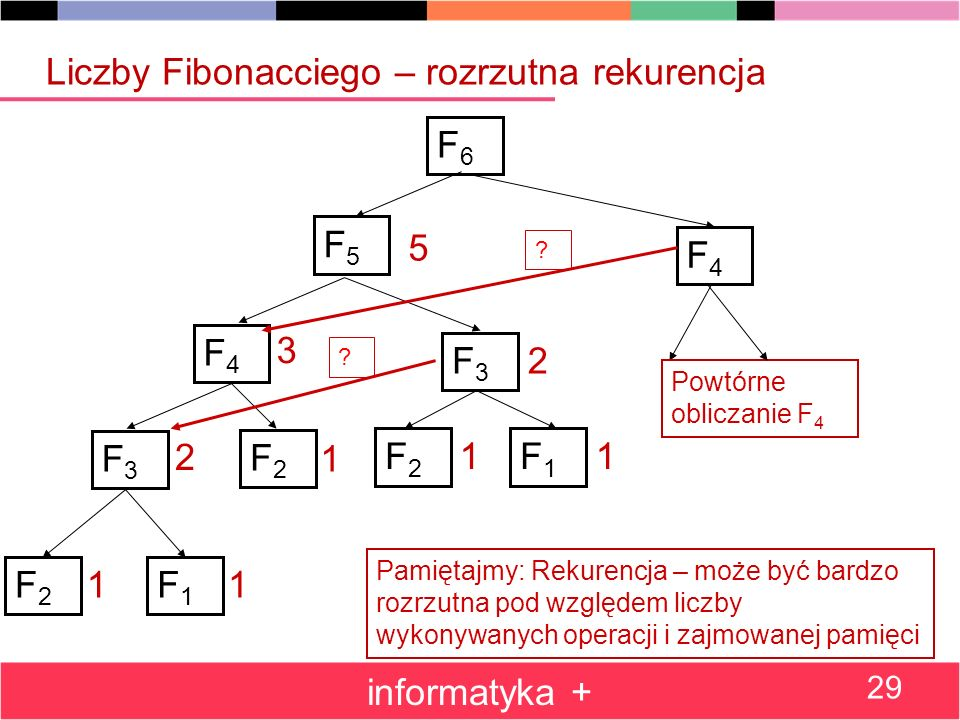 Liczby Fibonacciego – rozrzutna rekurencja