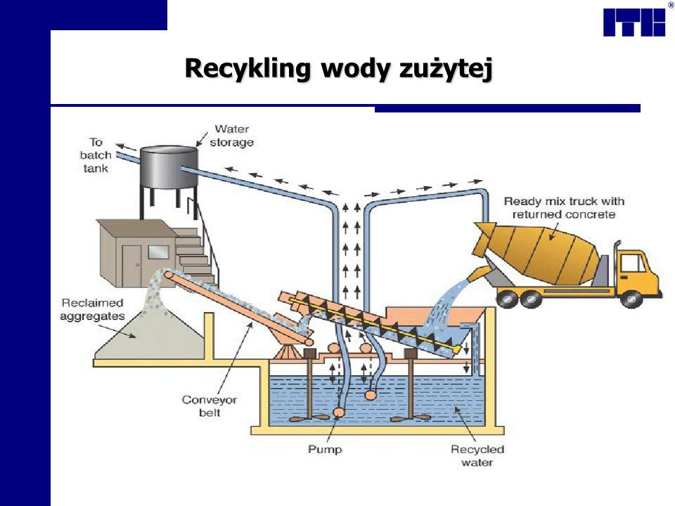 Recykling wody zużytej