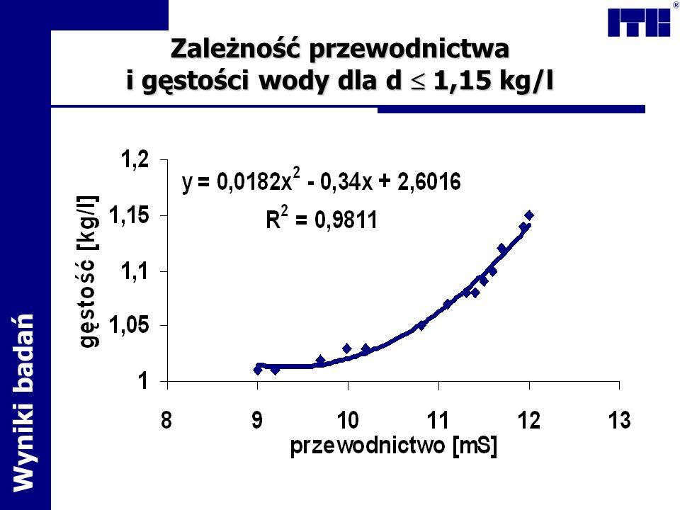 Zależność przewodnictwa i gęstości wody dla d  1,15 kg/l
