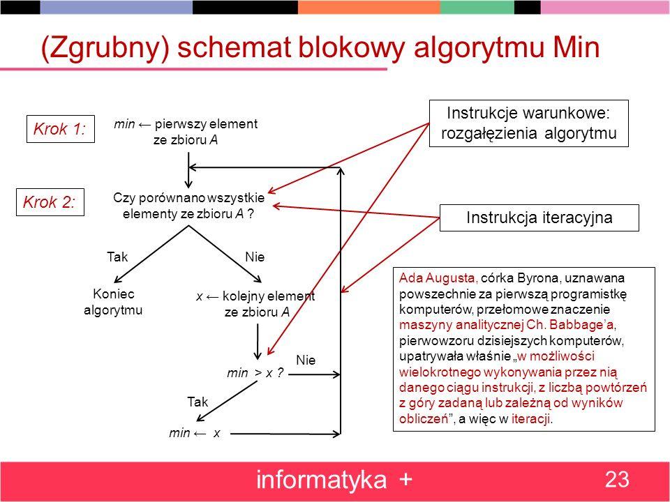 (Zgrubny) schemat blokowy algorytmu Min