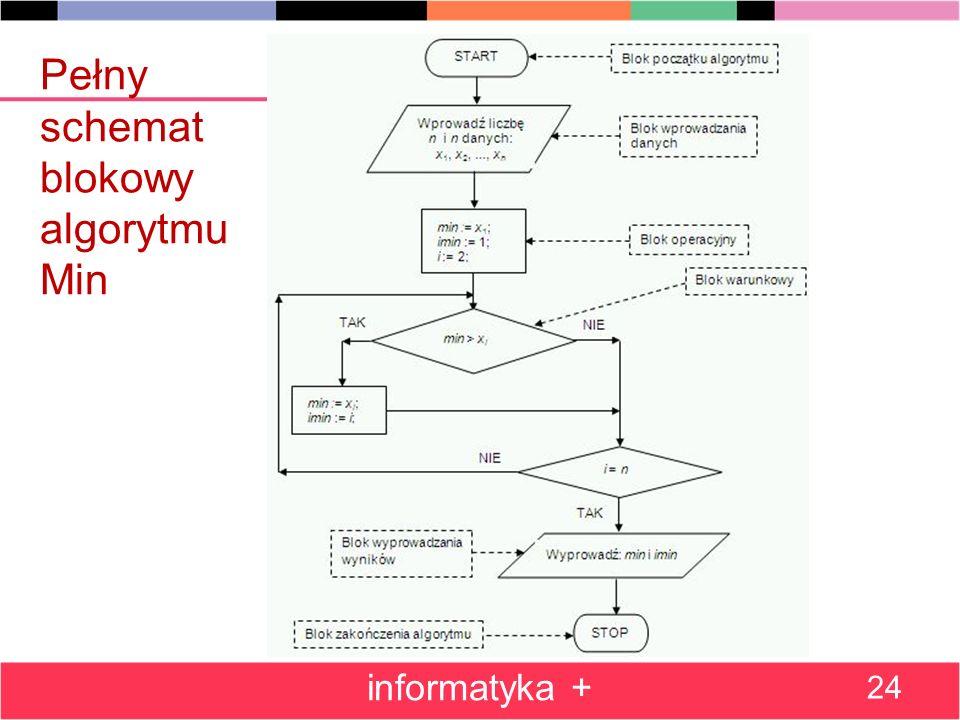 Pełny schemat blokowy algorytmu Min