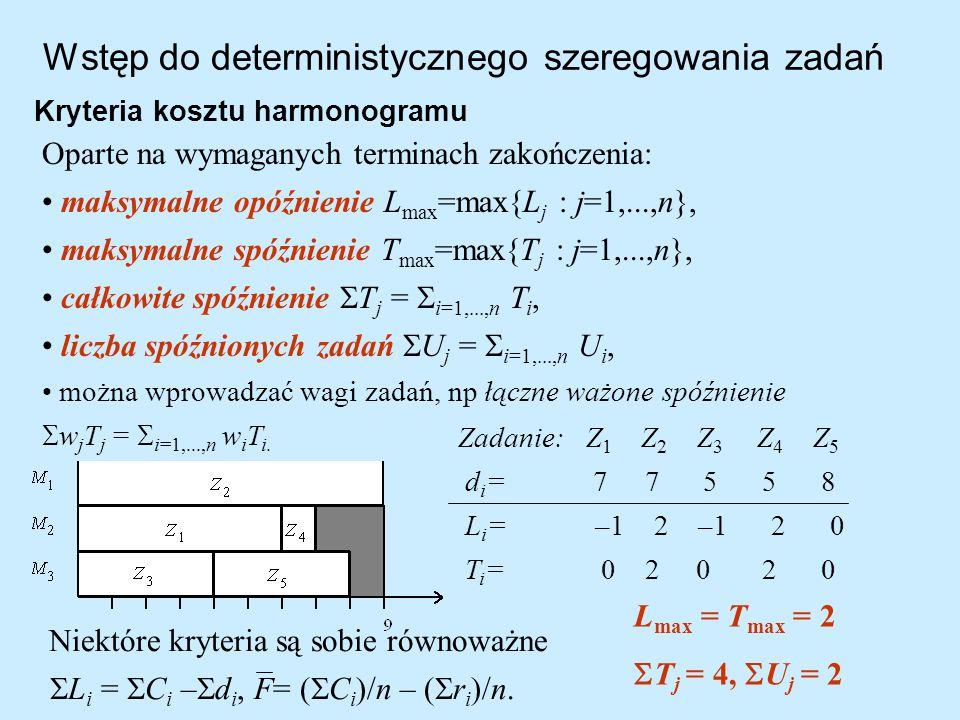 Wstęp do deterministycznego szeregowania zadań