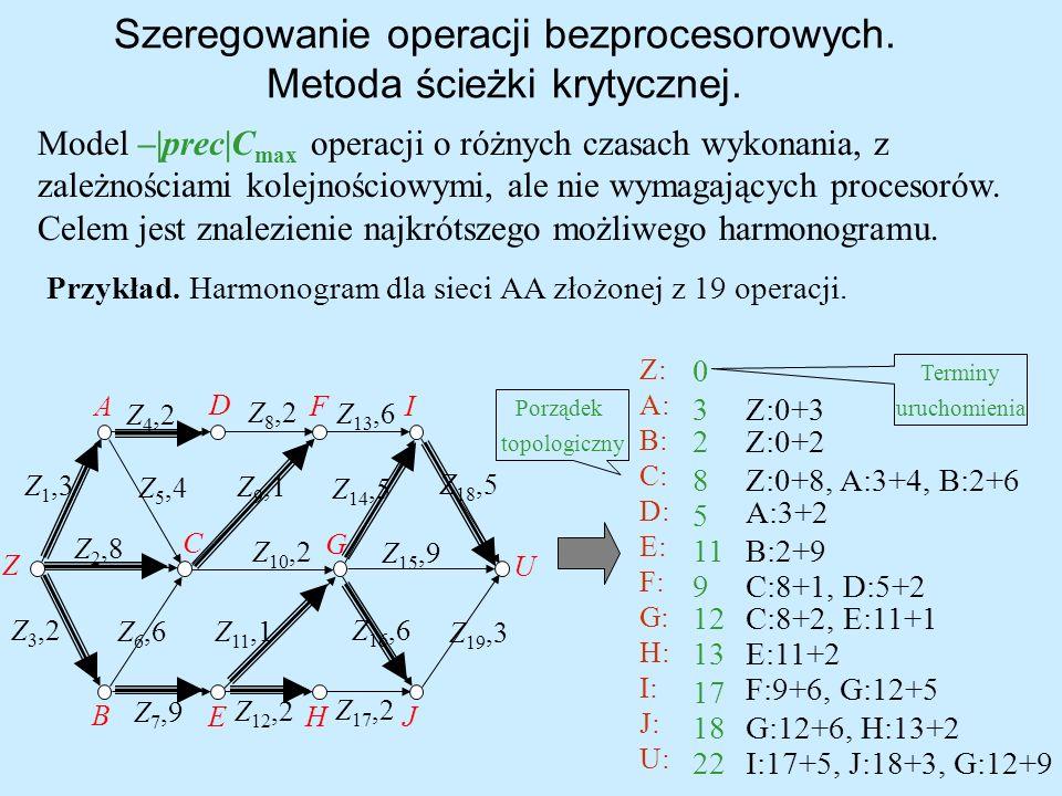 Szeregowanie operacji bezprocesorowych. Metoda ścieżki krytycznej.