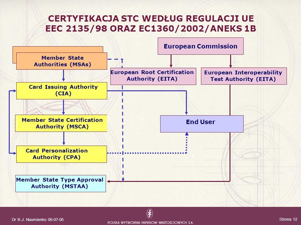 CERTYFIKACJA STC WEDŁUG REGULACJI UE EEC 2135/98 ORAZ EC1360/2002/ANEKS 1B