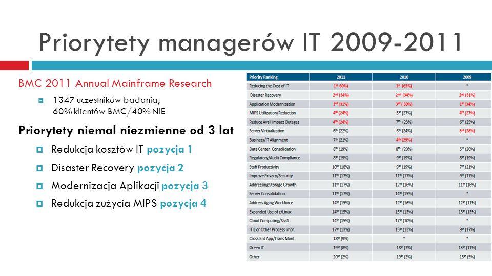 Priorytety managerów IT 2009-2011