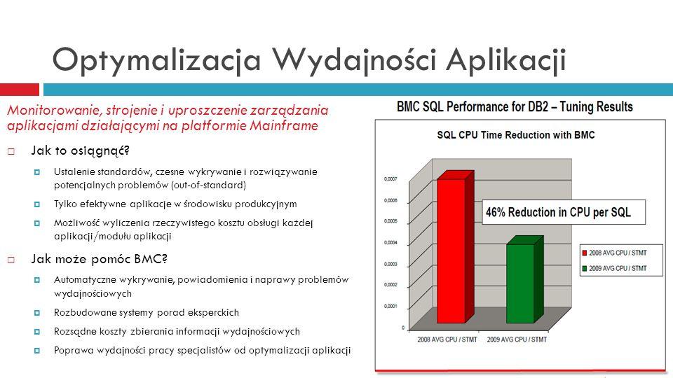 Optymalizacja Wydajności Aplikacji
