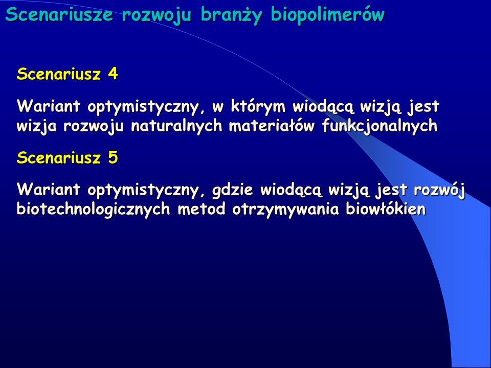 Scenariusze rozwoju branży biopolimerów