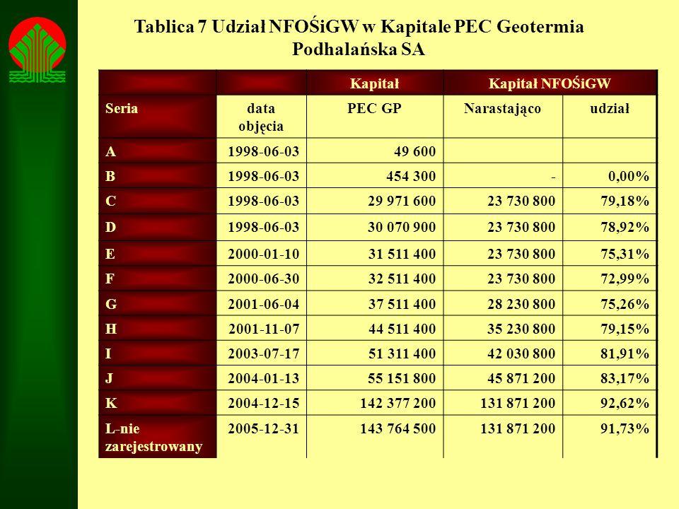 Tablica 7 Udział NFOŚiGW w Kapitale PEC Geotermia Podhalańska SA