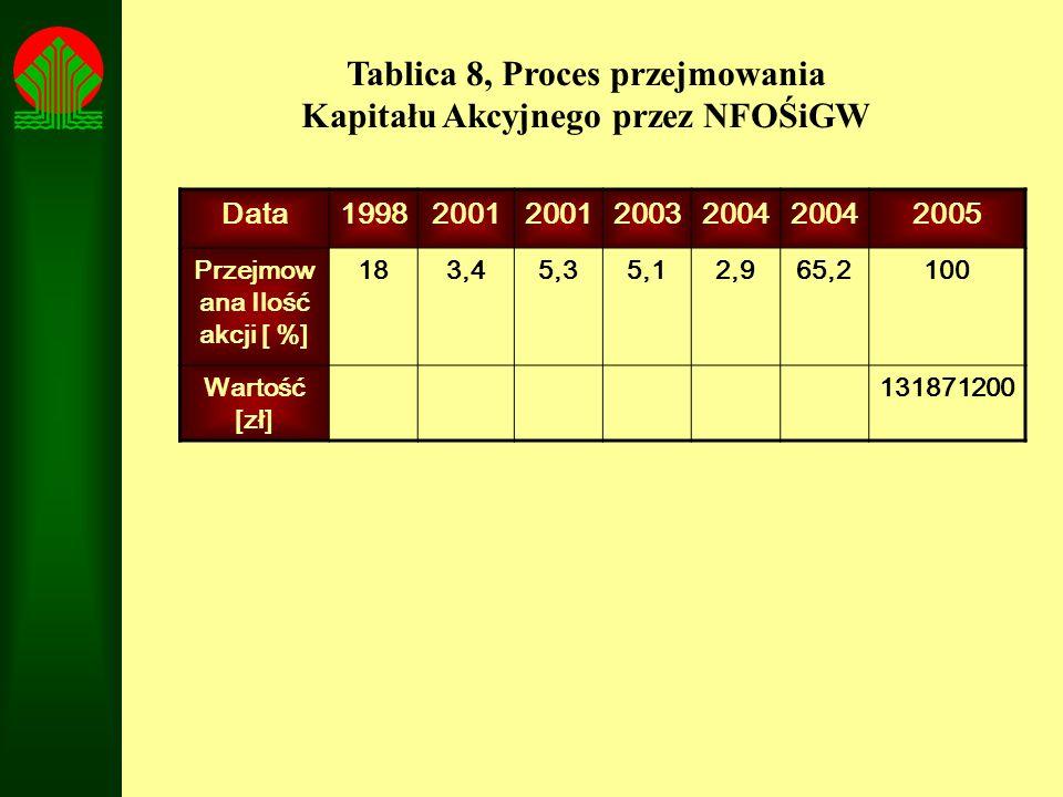 Tablica 8, Proces przejmowania Kapitału Akcyjnego przez NFOŚiGW
