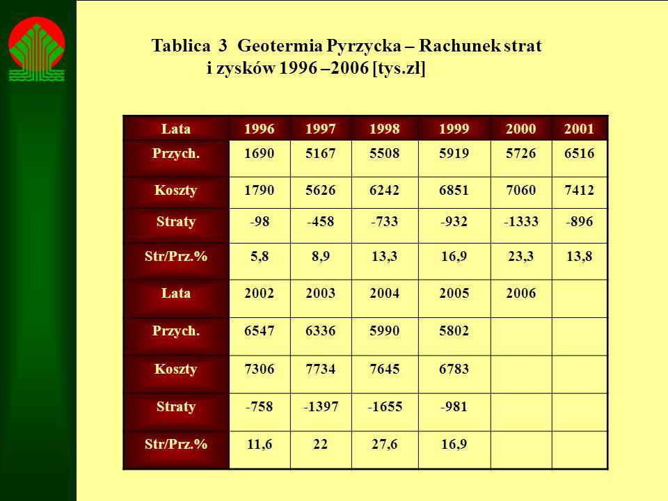 Tablica 3 Geotermia Pyrzycka – Rachunek strat