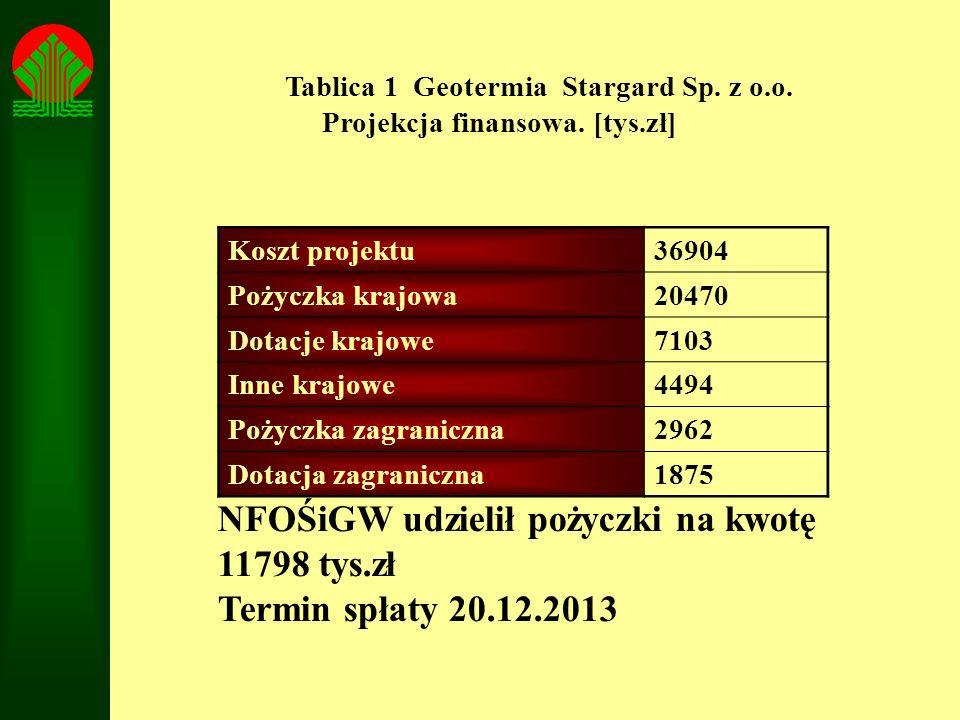 NFOŚiGW udzielił pożyczki na kwotę 11798 tys.zł