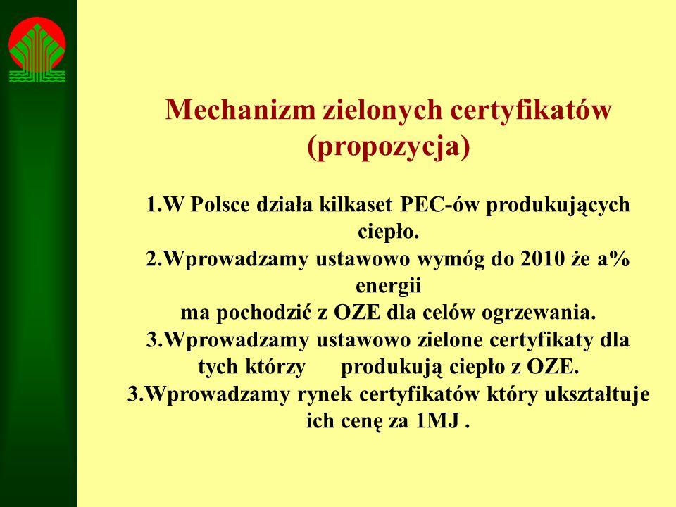Mechanizm zielonych certyfikatów (propozycja)