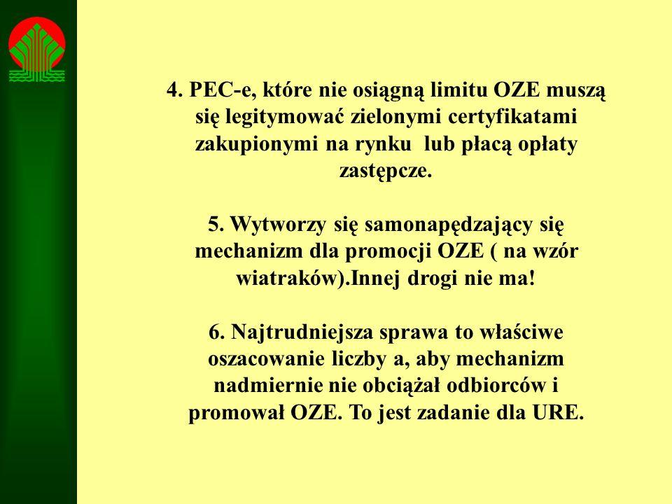4. PEC-e, które nie osiągną limitu OZE muszą się legitymować zielonymi certyfikatami zakupionymi na rynku lub płacą opłaty zastępcze.