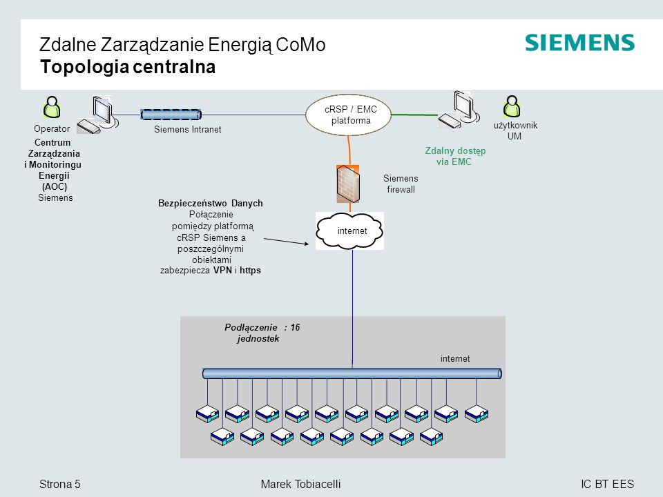 Zdalne Zarządzanie Energią CoMo Topologia centralna