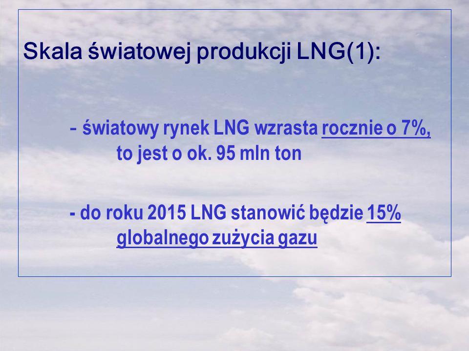 Skala światowej produkcji LNG(1):