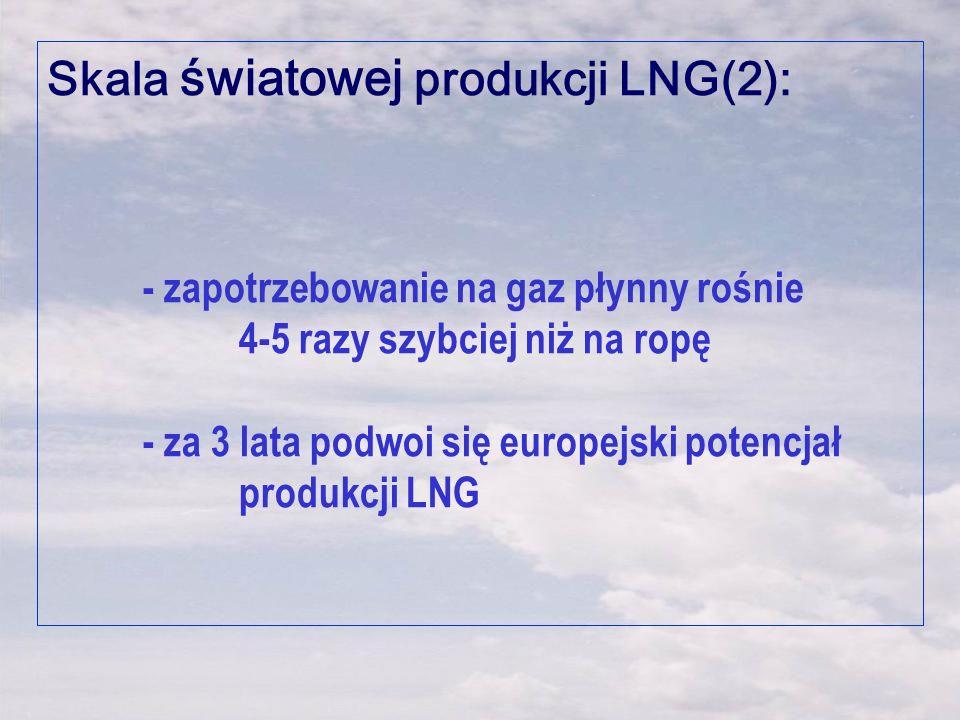 Skala światowej produkcji LNG(2):