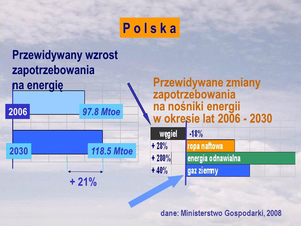 P o l s k a Przewidywany wzrost zapotrzebowania na energię