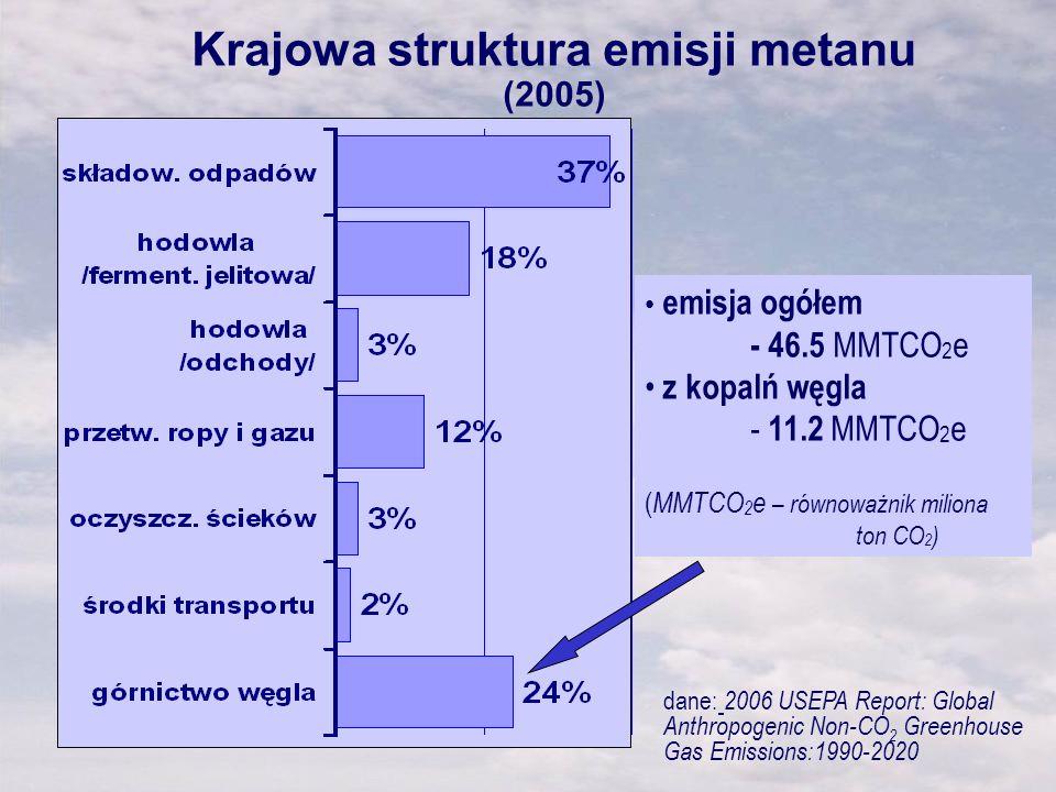 Krajowa struktura emisji metanu