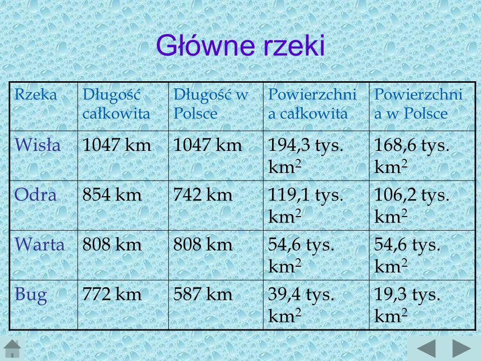 Główne rzeki Wisła 1047 km 194,3 tys. km2 168,6 tys. km2 Odra 854 km