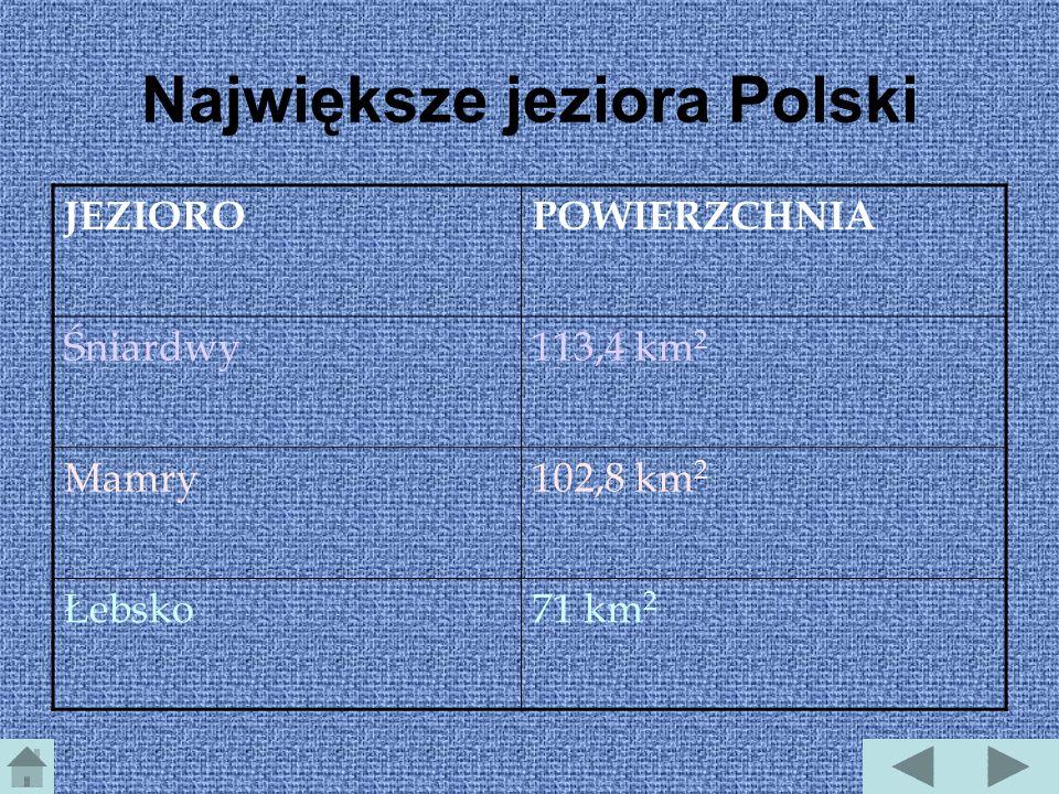 Największe jeziora Polski