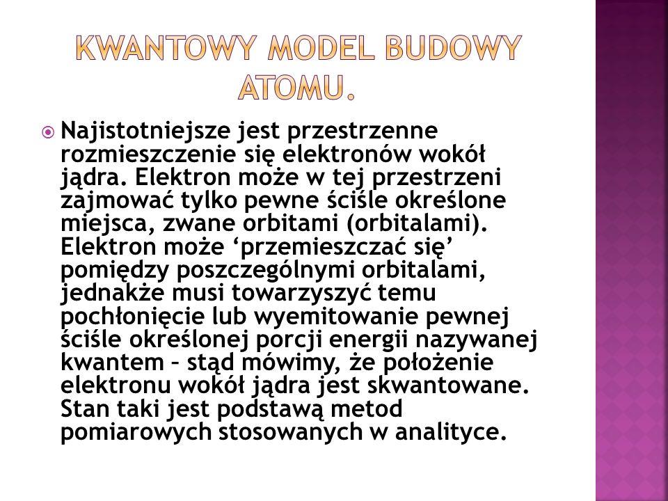 Kwantowy model budowy atomu.